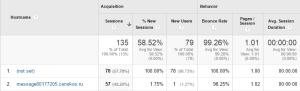 Google-Analytics-Network