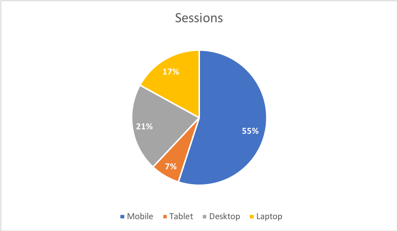 Google Analytics sessions per device