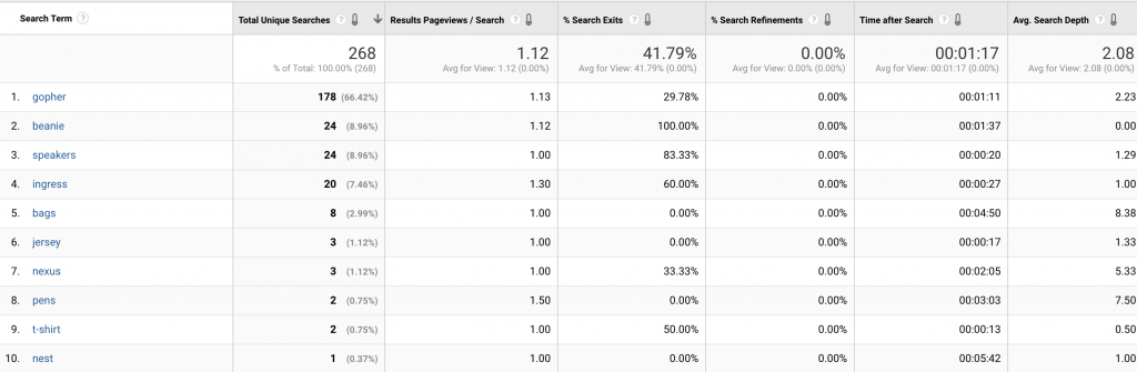 Google Analytics Site Search Report