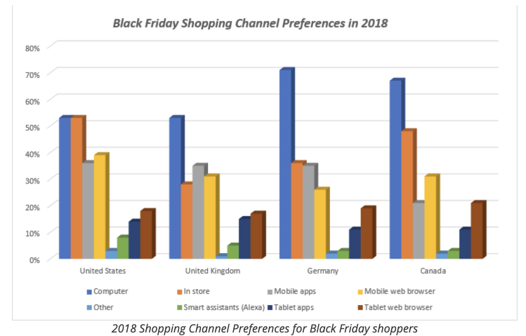 Shopping Channel Preference Black Friday