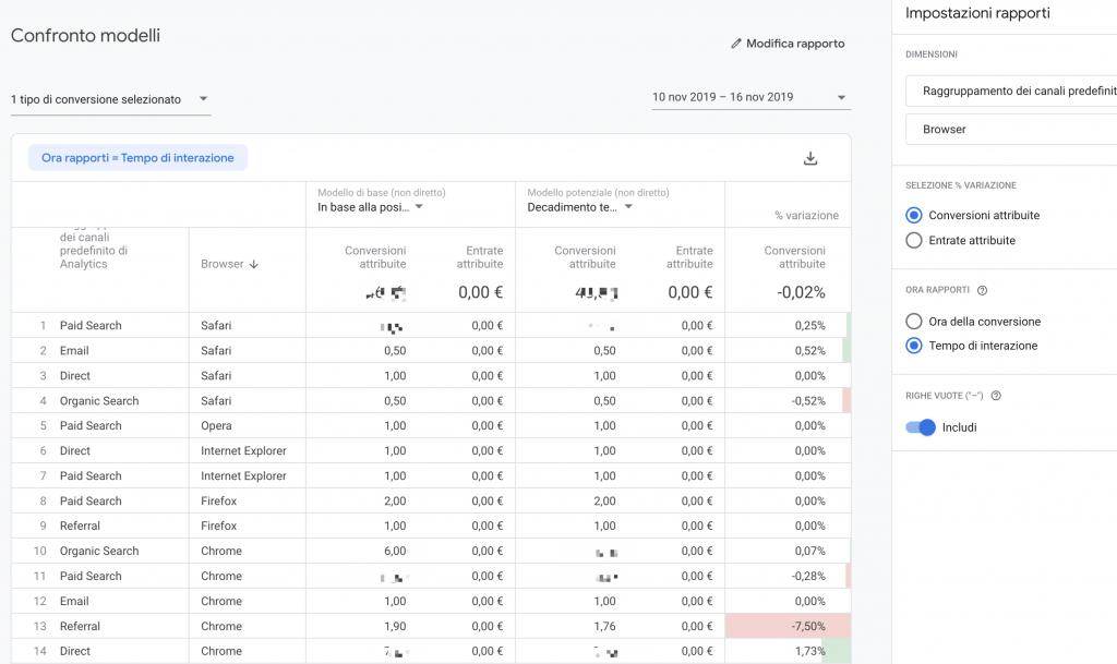 Model comparison Google Analytics
