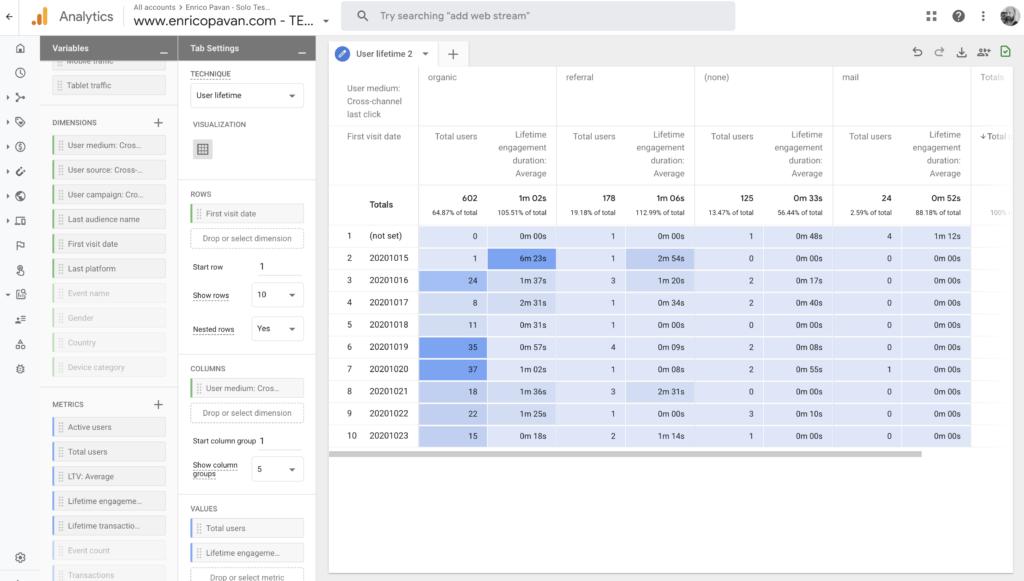 Google Analytics 4 user lifetime