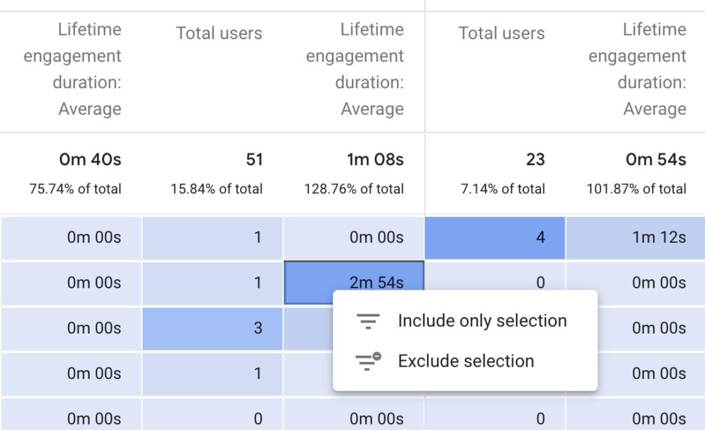 Google Analytics 4 user lifetime 3