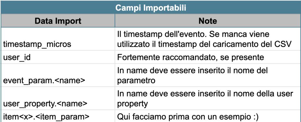 Offline event import - Campi importabili