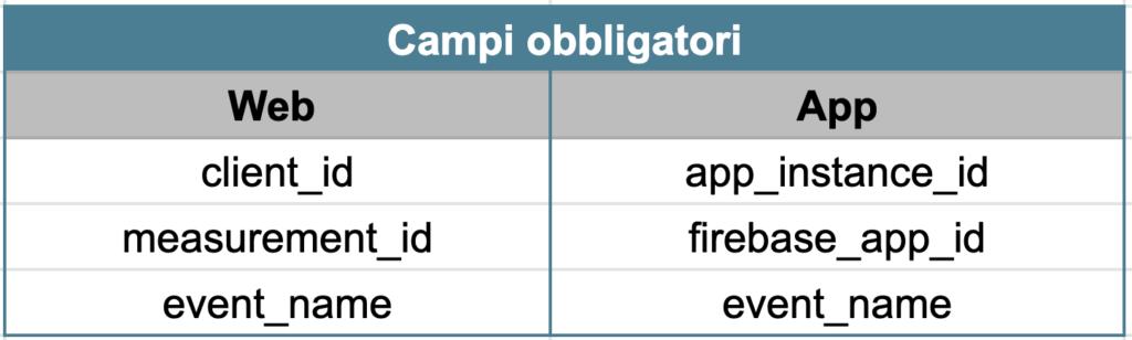 Offline event import - Mandatory fields